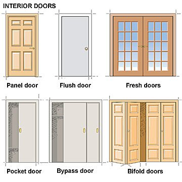 Your Guide to Door Types and Styles | Better Homes & Garde