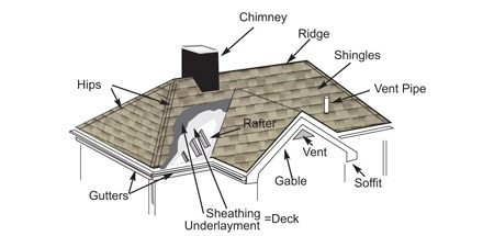 The ultimate checklist for renovating   your roof