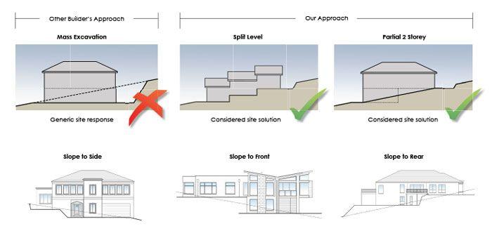 Sloping Block & Split Level Homes | ZESKON Homes | Boutique Home .