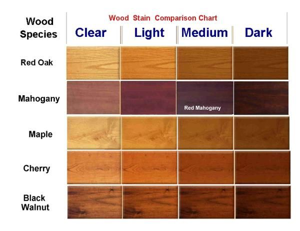 Characteristics of Popular Wood Types - Official Blog of Van .