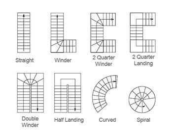 Types of stairs | Types of stairs, Stair design architecture .