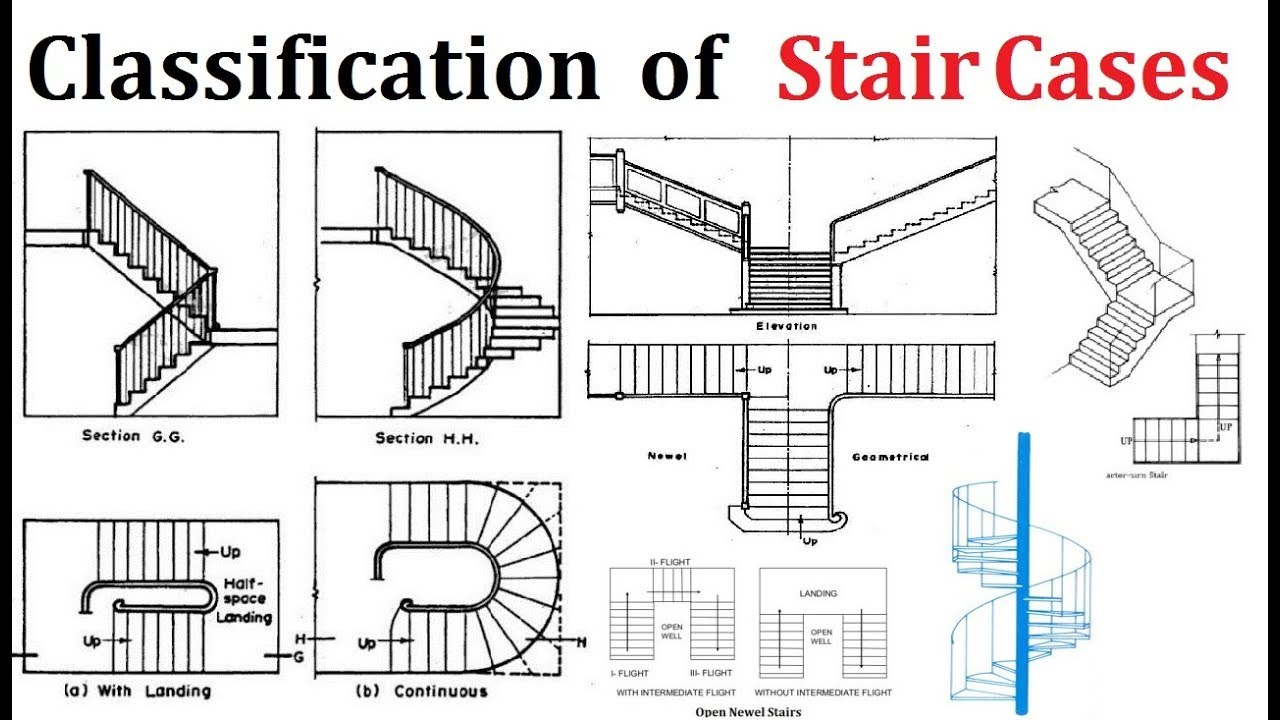 The different types of stairs you should   know
