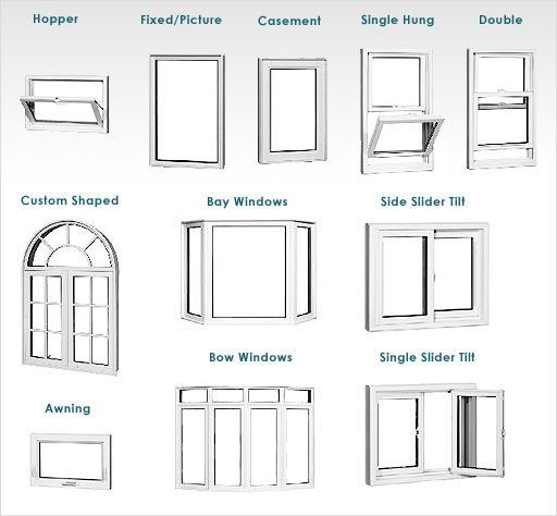 Wonderful Types Of Windows For House Ideas with Windows Types Of .