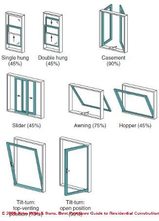Types of windows - garden windows | Design, Window repair, House .