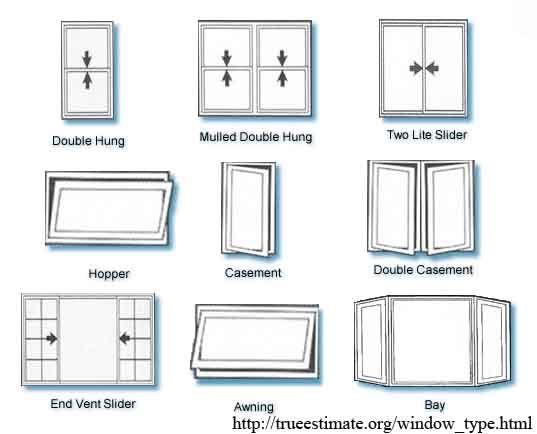 Window Types Architecture | Window Types | Minimalist window .