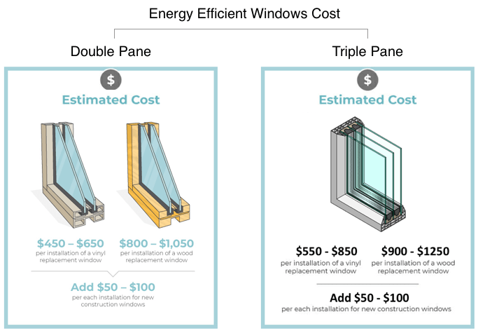 Energy Efficient Window Costs - 2020 Prices Guide - Moderni