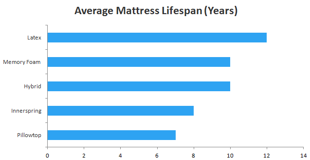 average mattress lifespan | Sleepopolis