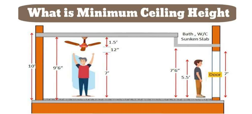 Minimum Ceiling Height Standards For Residential House - Civiconcep