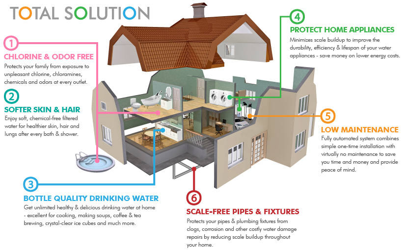 Guide to Whole House Water Filter Price, Cost and Installati