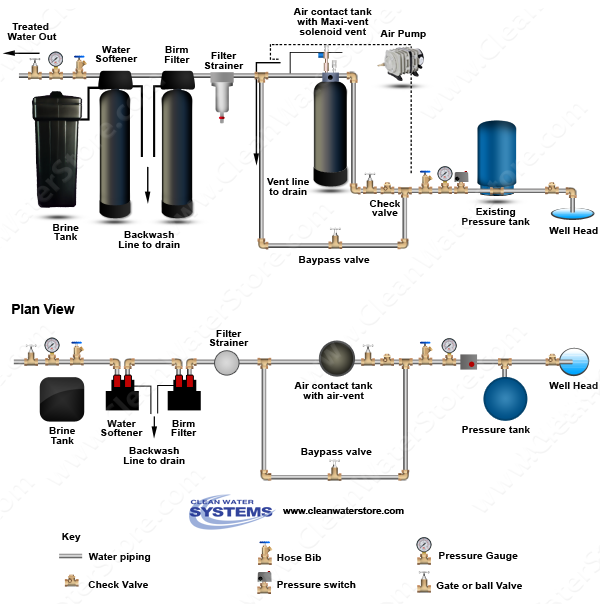Today's whole house well water filtration system features a Birm .
