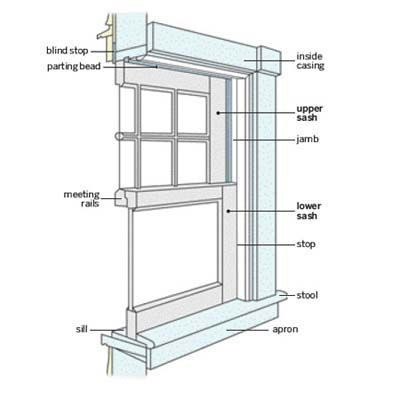 How to Install Replacement Windows | Window installation, Vinyl .
